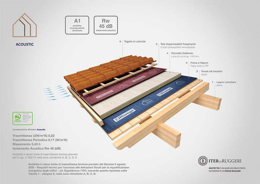copertura in legno coibentato insonorizzato