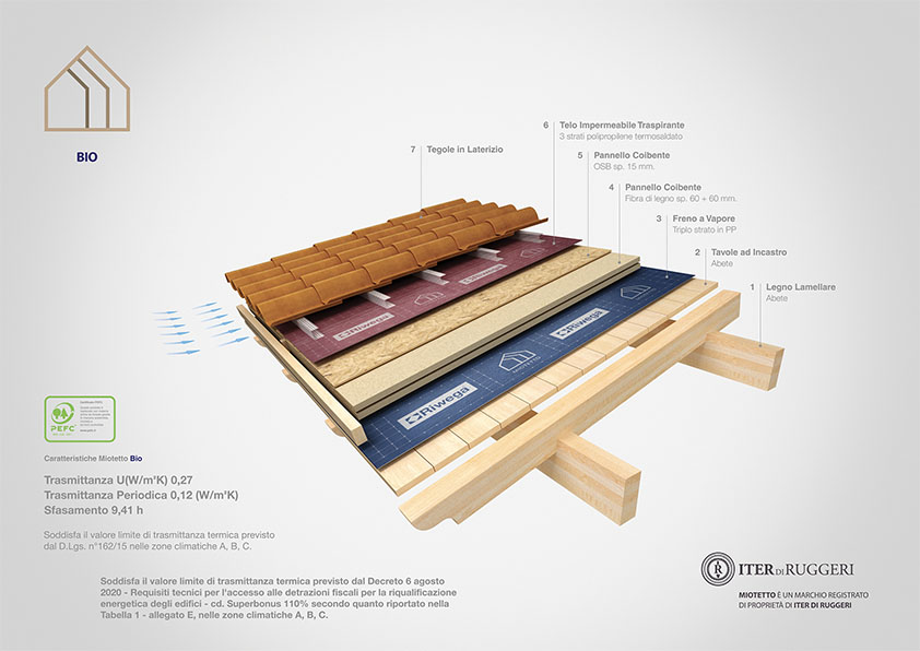 copertura in legno coibentato bio