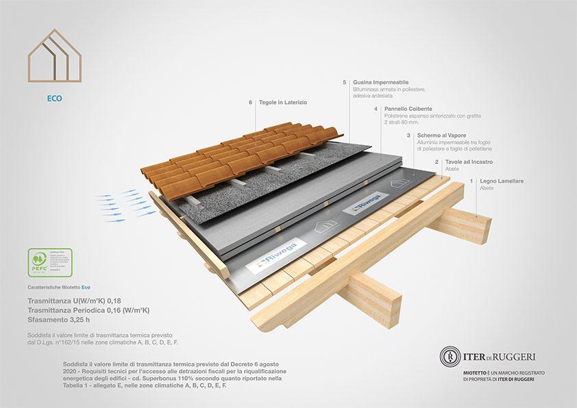 copertura in legno coibentato eco