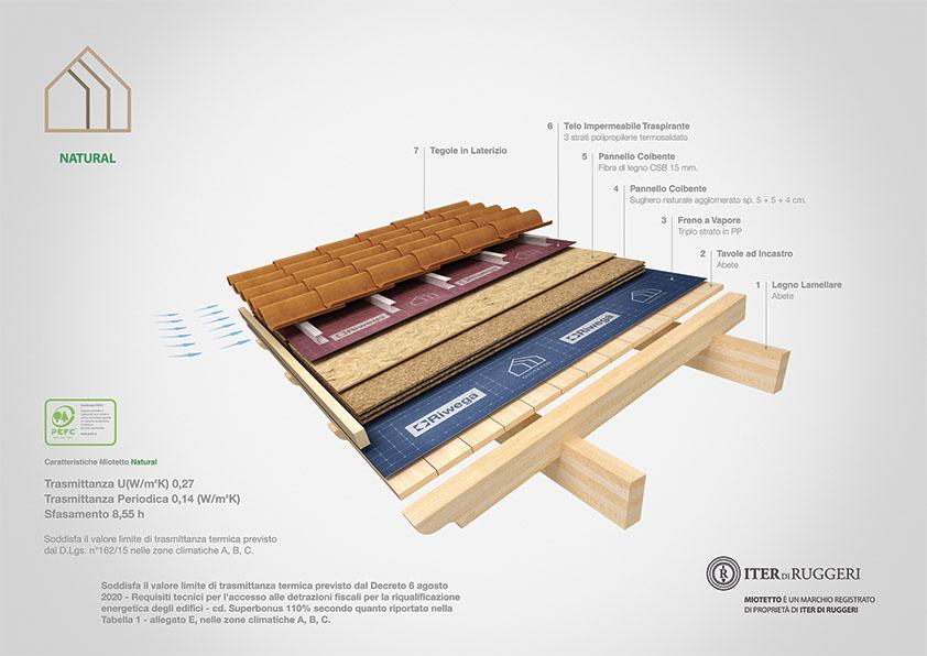 copertura in legno coibentato naturale