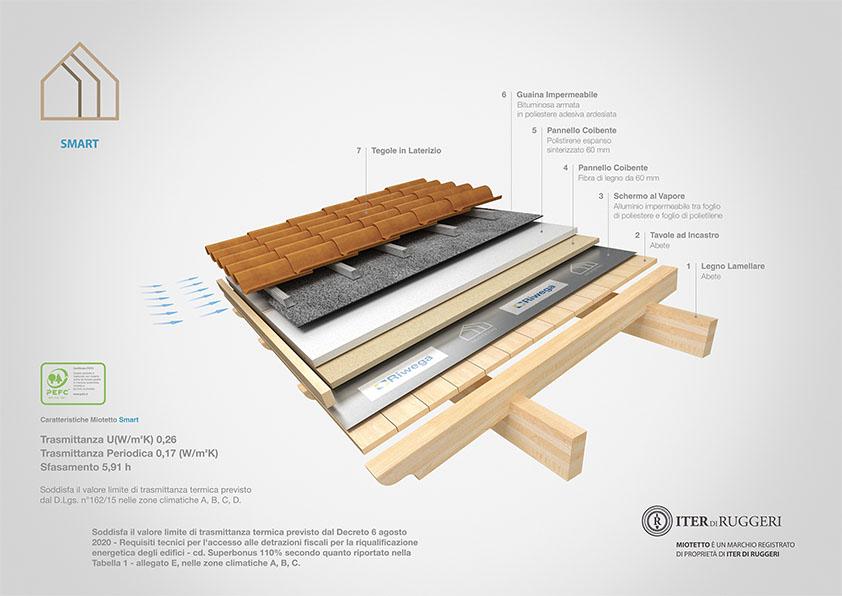 copertura in legno coibentato intelligente