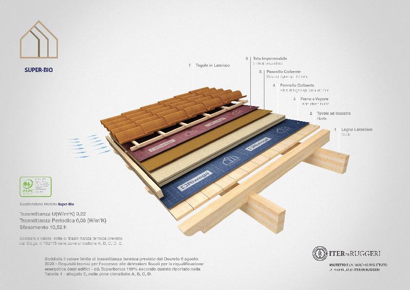 copertura in legno coibentato super bio